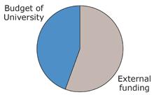 Funding 2018
