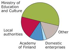 External funding 2018