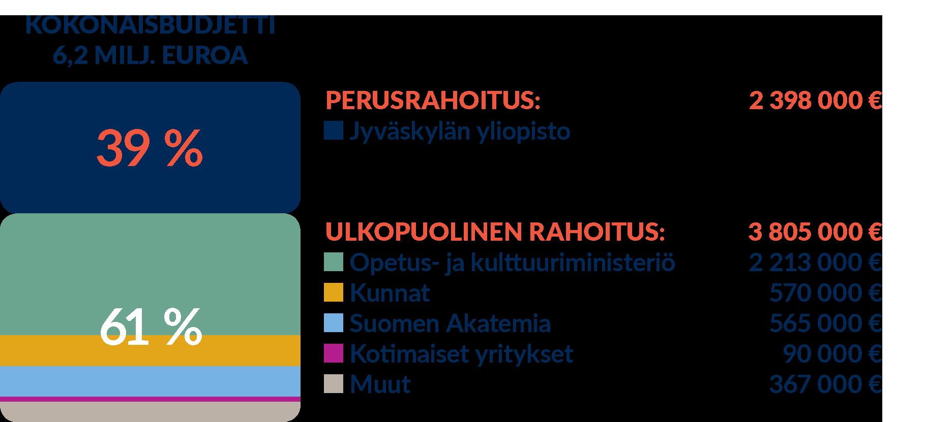rahoitus2019-fi.png